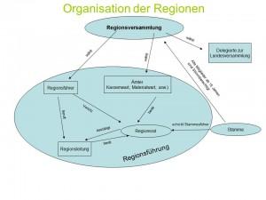Diagramm_Regionsebene